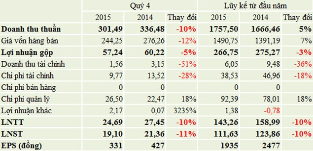 PXS lãi hơn 111 tỷ đồng năm 2015, vượt kế hoạch 10% - ảnh 1