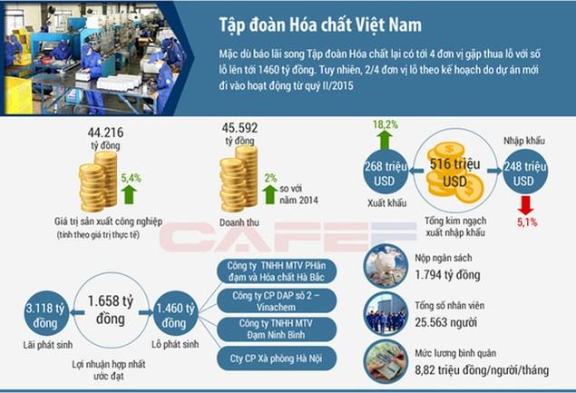 7 Tập đoàn kinh tế Nhà nước làm ăn ra sao trong năm 2015? - ảnh 4