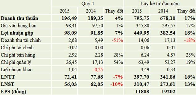 NCT lãi ròng 310 tỷ đồng, vượt 13% kế hoạch năm 2015 - ảnh 1