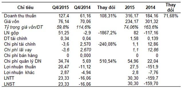 PXT: Năm 2015 lãi 30 tỷ đồng, có khả năng thoát án hủy niêm yết - ảnh 1