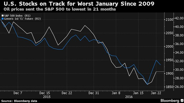 Giá dầu lại khiến phố Wall giảm mạnh - ảnh 1
