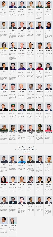 200 ủy viên Ban Chấp hành Trung ương Đảng khóa XII - ảnh 3