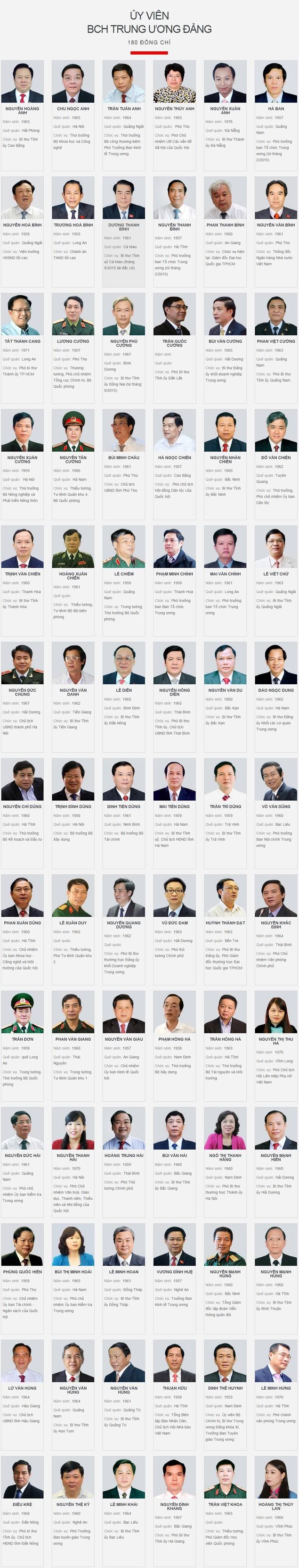 200 ủy viên Ban Chấp hành Trung ương Đảng khóa XII - ảnh 1
