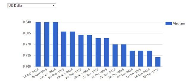 Giảm xuống thấp kỷ lục, giá xăng Việt Nam đang ở đâu trên thế giới? - ảnh 1