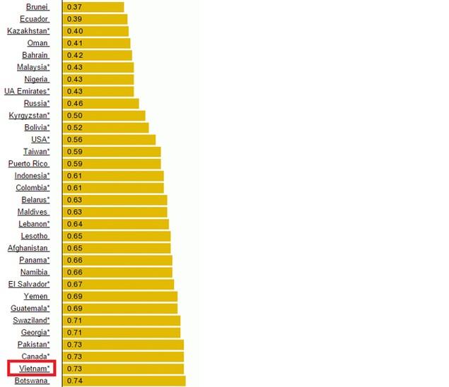 Giảm xuống thấp kỷ lục, giá xăng Việt Nam đang ở đâu trên thế giới? - ảnh 2