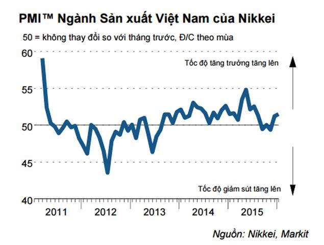 PMI tháng 1/2016 tăng: Ngành sản xuất Việt Nam tiếp tục hưởng lợi nhờ giá dầu giảm - ảnh 1