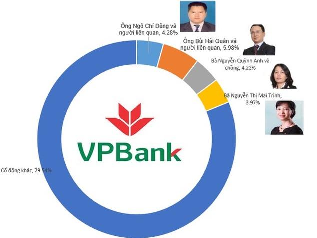 VPBank: Ông Bùi Hải Quân và người liên quan đang giữ gần 6% vốn ngân hàng - ảnh 1