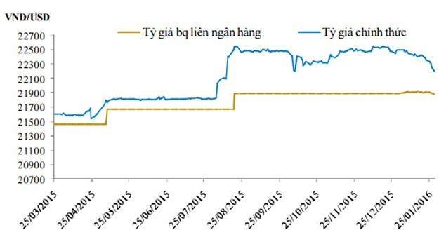 Tỷ giá tại ngân hàng tăng vọt tới cả trăm đồng - ảnh 1