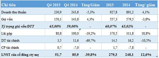 Lãi 279 tỷ đồng, Viconship vượt 41% kế hoạch cả năm - ảnh 1