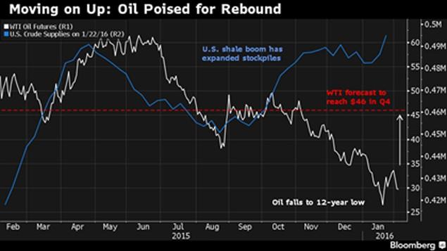 Giá dầu sẽ tăng trở lại 50% vào cuối năm 2016? - ảnh 1