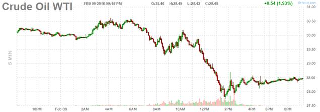 Giá dầu liên tục lao dốc trong 7 phiên, mất mốc 28USD/thùng - ảnh 1