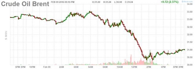 Giá dầu liên tục lao dốc trong 7 phiên, mất mốc 28USD/thùng - ảnh 2