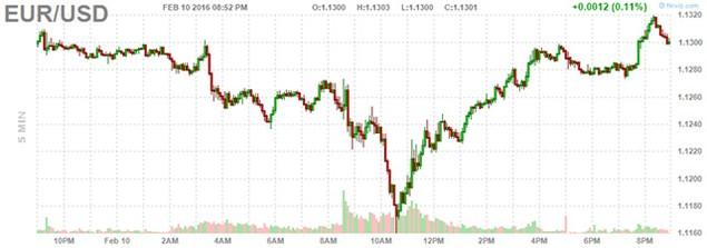 """Đồng USD sụt giá sau phát biểu """"chủ hòa"""" của Chủ tịch Fed - ảnh 1"""