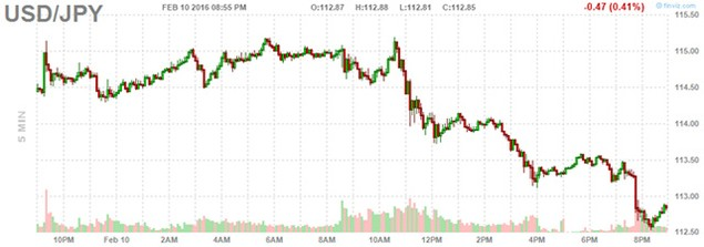 """Đồng USD sụt giá sau phát biểu """"chủ hòa"""" của Chủ tịch Fed - ảnh 2"""