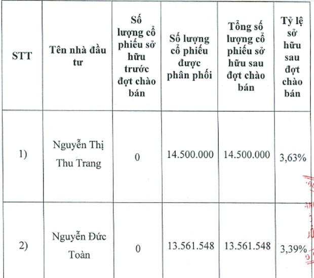 Lộ diện 2 cá nhân chi hơn 280 tỷ đồng mua 7% vốn tại ngân hàng Phương Đông - ảnh 1