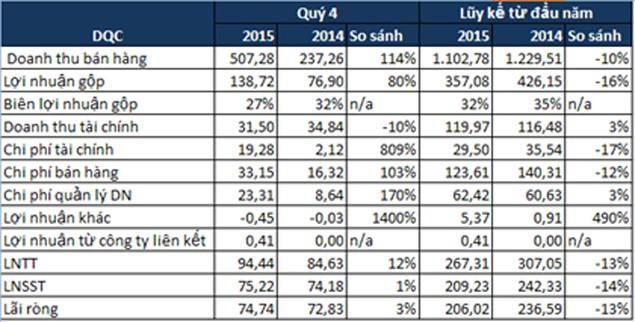 DQC: Năm 2015 lãi ròng 206 tỷ đồng, ESP trên 7.400 đồng/CP - ảnh 1