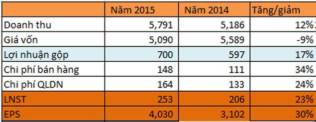 Dabaco: Lợi nhuận năm 2015 tăng 23% so với cùng kỳ, vượt 16% kế hoạch - ảnh 1