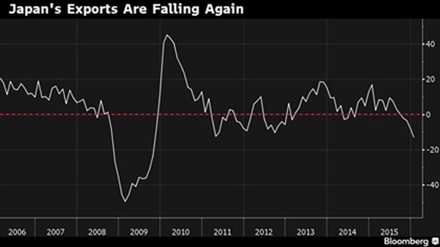 Xuất khẩu Nhật Bản giảm mạnh nhất kể từ 2009 - ảnh 1