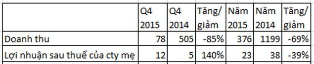 """Meco JSC bán """"hớ"""" cổ phiếu TTF năm 2015, lãi quý 4 tăng 140% nhờ thoái vốn Thủy điện Văn Chấn - ảnh 1"""