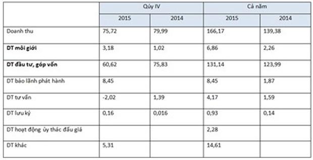 Năm 2015, VIX lãi sau thuế 73,5 tỷ đồng, chỉ hoàn thành 79,6% kế hoạch - ảnh 1