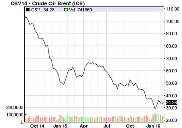 Cổ phiếu dầu khí đang tăng mạnh, nhưng đừng vội mừng - ảnh 1
