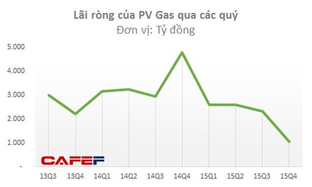 Cổ phiếu dầu khí đang tăng mạnh, nhưng đừng vội mừng - ảnh 3