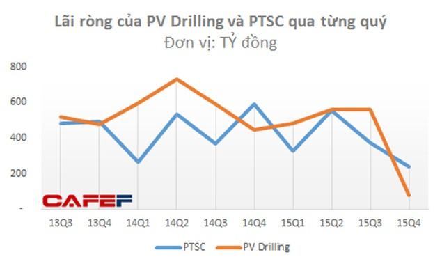 Cổ phiếu dầu khí đang tăng mạnh, nhưng đừng vội mừng - ảnh 4