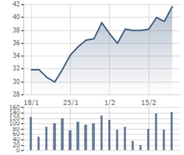 Cổ phiếu dầu khí đang tăng mạnh, nhưng đừng vội mừng - ảnh 5