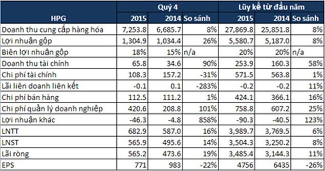 Hòa Phát doanh thu gần 1,25 tỷ USD năm 2015, lợi nhuận sau thuế 3.500 tỷ đồng - ảnh 1
