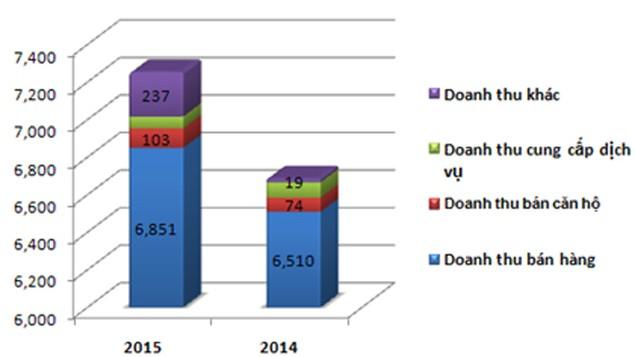 Hòa Phát doanh thu gần 1,25 tỷ USD năm 2015, lợi nhuận sau thuế 3.500 tỷ đồng - ảnh 2
