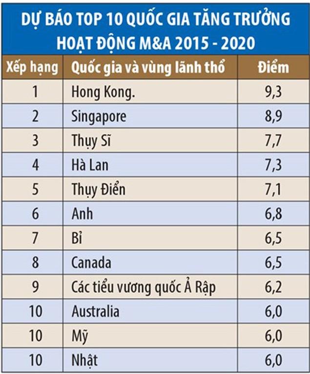 Việt Nam xếp thứ ba trong top 10 nước có hoạt động IPO sôi động nhất thế giới tới 2020 - ảnh 1