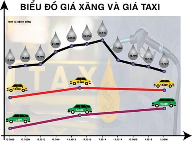 Bộ thúc, sở ép, cước taxi rục rịch giảm... nhỏ giọt - ảnh 1