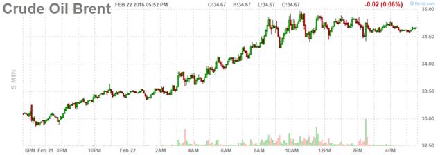 Giá dầu tăng vọt sau dự đoán sản lượng dầu phiến giảm - ảnh 2