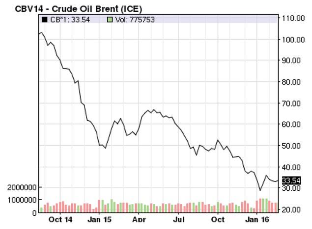Cơ hội nào từ giá dầu giảm? - ảnh 1