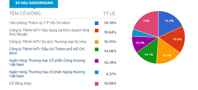 Saigonbank tính bầu thêm thành viên hội đồng quản trị - ảnh 1