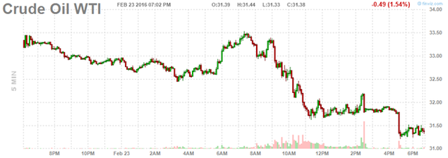 Giá dầu đổ dốc sau tuyên bố cứng rắn của Arab Saudi - ảnh 1