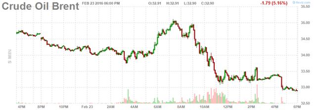 Giá dầu đổ dốc sau tuyên bố cứng rắn của Arab Saudi - ảnh 2