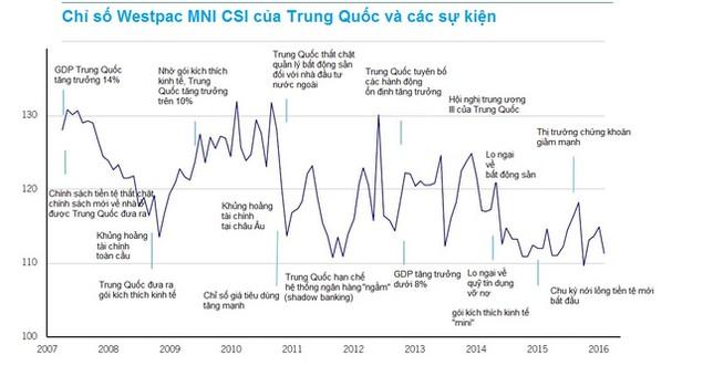 """""""Ánh sáng"""" hiếm hoi của kinh tế Trung Quốc đang tắt dần - ảnh 2"""
