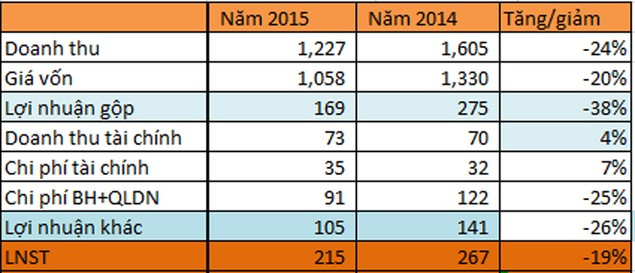 Cao su Phước Hòa: Lãi ròng 215 tỷ đồng, giảm 19% so với năm 2014 - ảnh 1