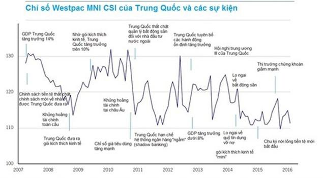 Người Trung Quốc bất an về nền kinh tế - ảnh 1