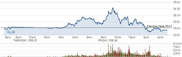 Giá dầu khép lại tuần tăng thứ 2 liên tiếp - ảnh 1