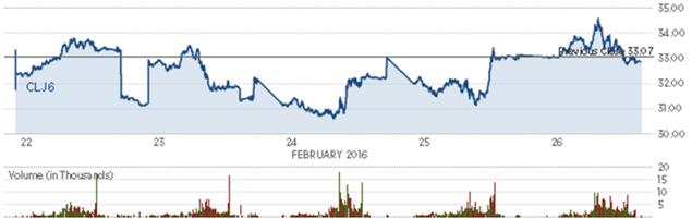 Giá dầu khép lại tuần tăng thứ 2 liên tiếp - ảnh 2