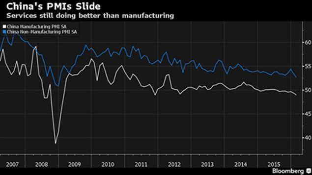 Chỉ số PMI tô đậm sự giảm tốc của kinh tế Trung Quốc - ảnh 1