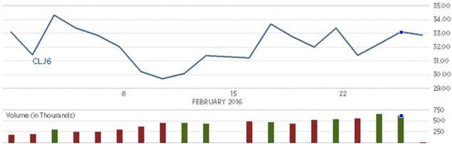 Giá dầu chốt tháng tăng đầu tiên kể từ tháng 10/2015 - ảnh 2