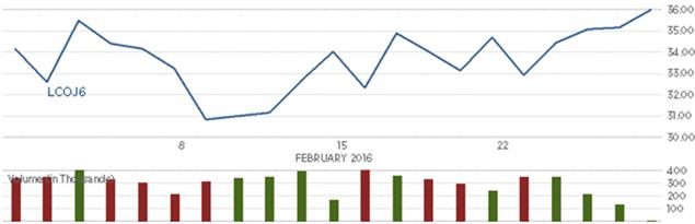 Giá dầu chốt tháng tăng đầu tiên kể từ tháng 10/2015 - ảnh 4