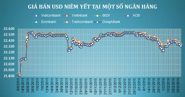 SBV và ngân hàng thương mại cùng giảm giá USD - ảnh 1