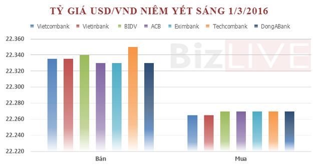 SBV và ngân hàng thương mại cùng giảm giá USD - ảnh 2