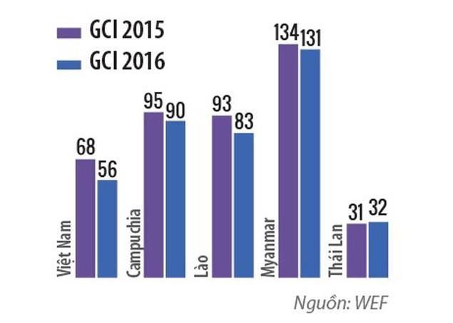 Việt Nam và nguy cơ suy giảm năng lực cạnh tranh - ảnh 1