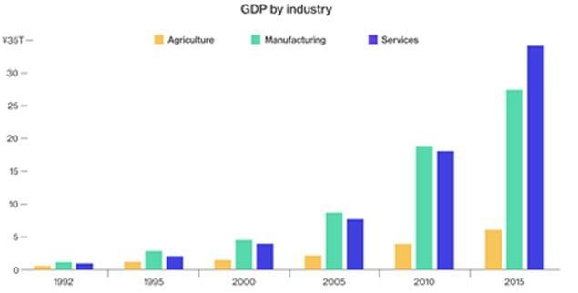 """Những lý do kinh tế Trung Quốc khó có thể được """"chữa lành"""" - ảnh 3"""