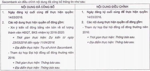 Sacombank hủy việc bầu thành viên HĐQT, BKS nhiệm kỳ 2016 – 2020 - ảnh 1